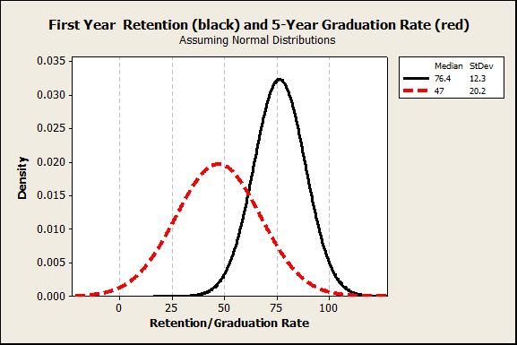 Figure 2: Estimated Normal Distributions for 5-Year Graduation Rate and First Year Retention
