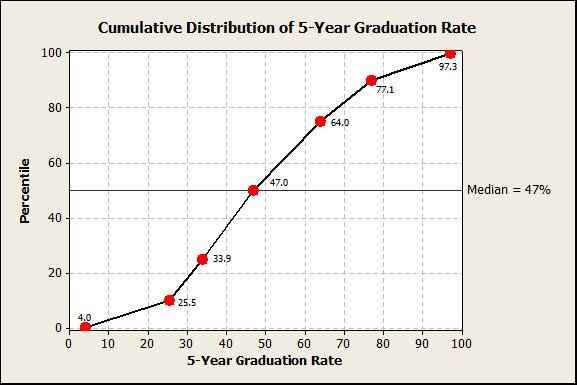 Figure 1: Cumulative Distribution of the 5-Year Graduation Rate (Data Source: ASEE Connections Feb. 2016)