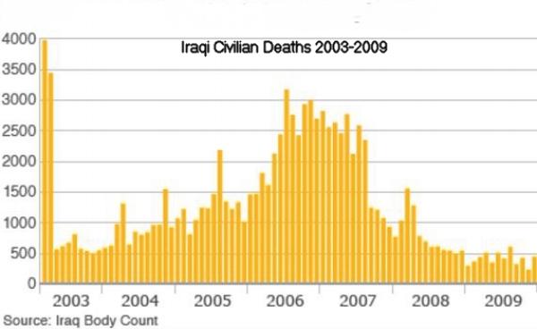Iraqi Civilian Deaths.jpg