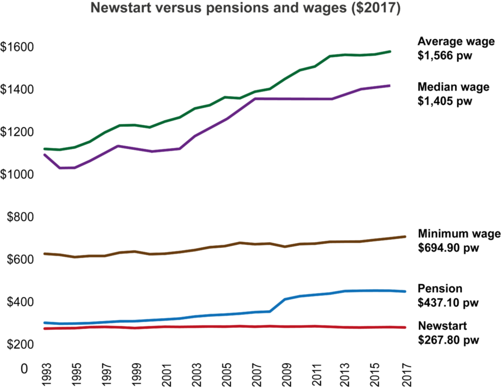 Image from the  Australian Council of Social Service