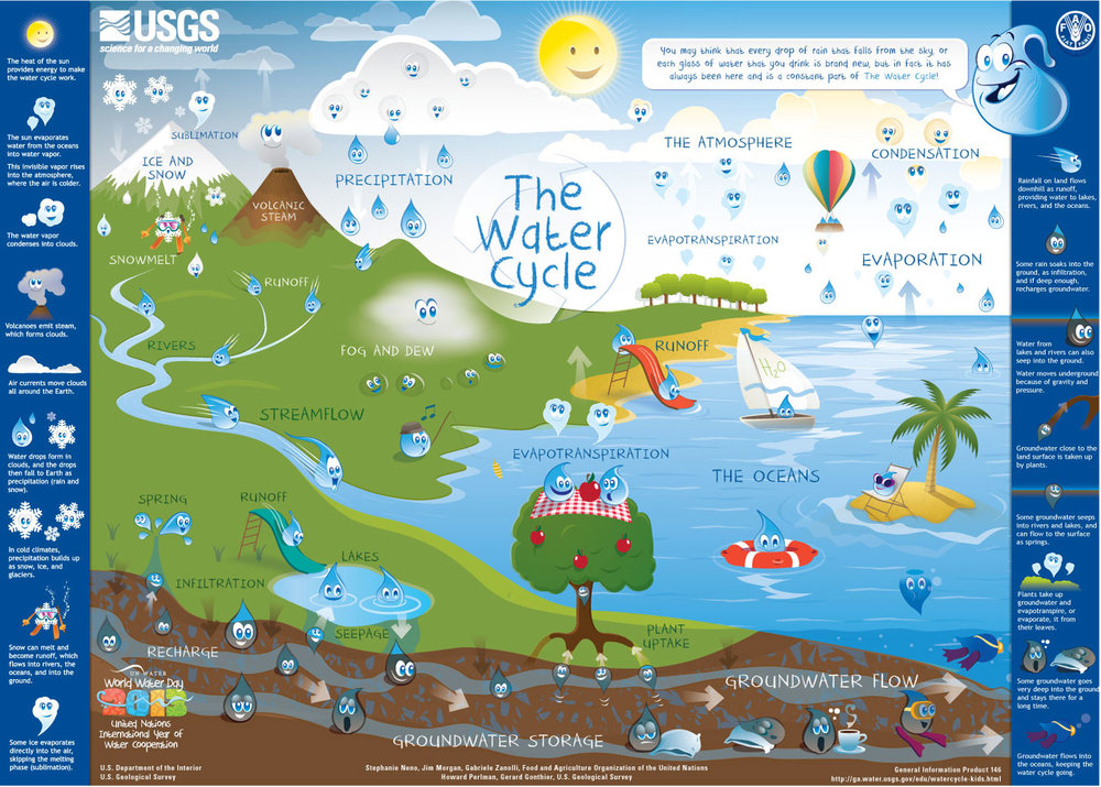 WaterCycle-Kids-USGS.jpg