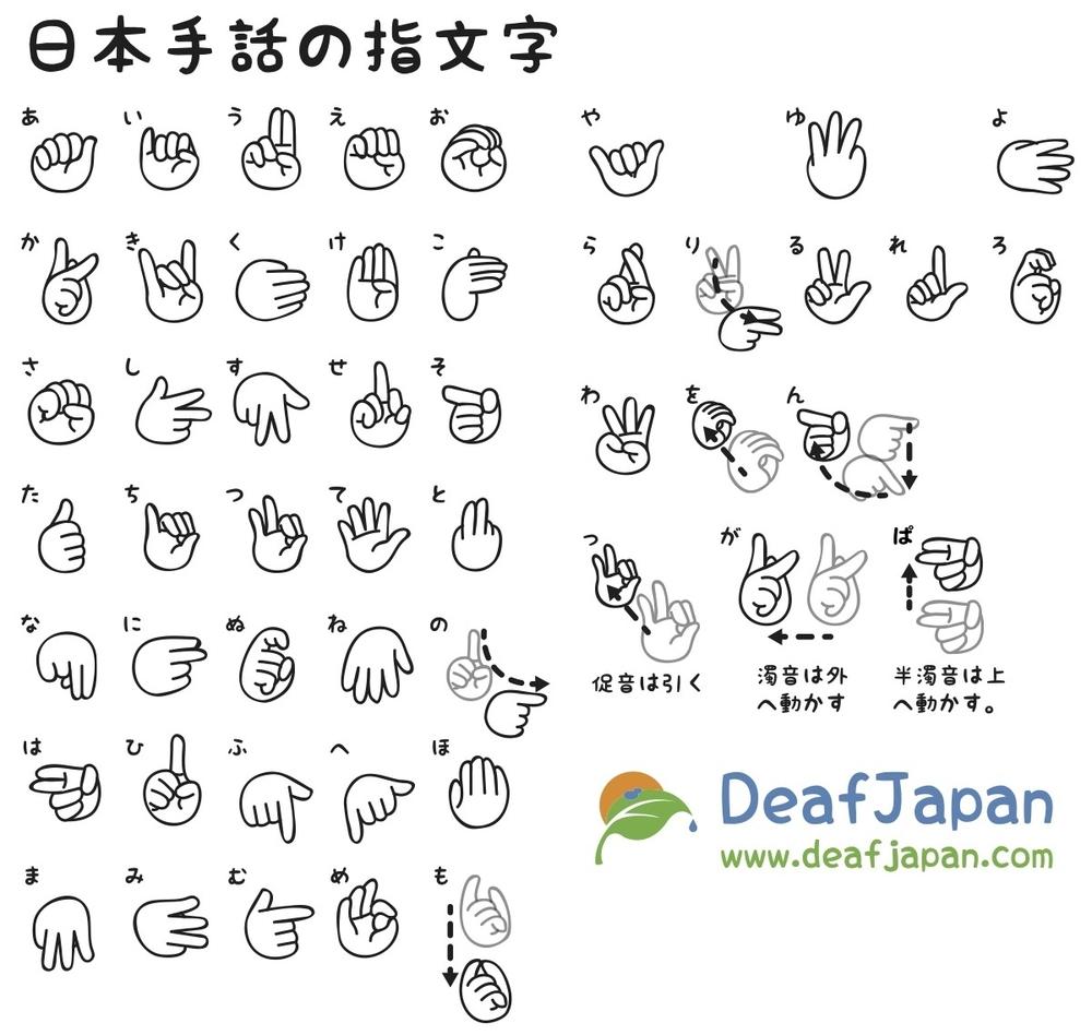JSL Finger Spelling