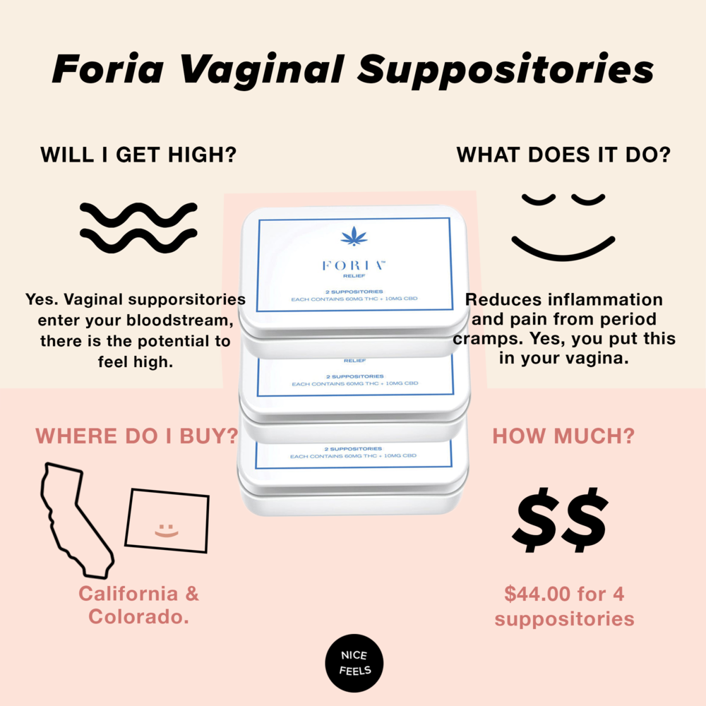 1. Foria Vaginal Suppositories: - Because this has actual weed in it, rest assured that you aren't shoving a bunch of pesticides into your womb. Cannabis goes through rigorous testing in recreationally legalized states, and this suppository with over 60 milligrams of THC and 10 milligrams of THC relaxes muscles and eases tension associated with periods. It's also hyper-targeted, so it's like a shot of painkillers right to the uterus. While there is some, um, leakage (you need to know the truth), if you have serious pain, Foria can help.