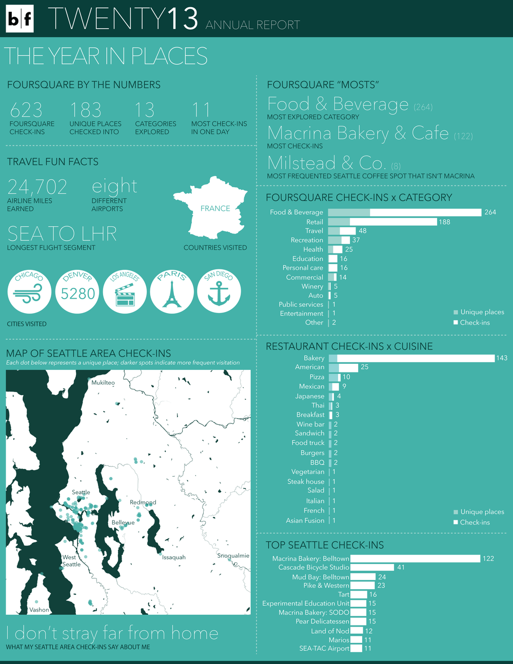 BF annual report_2013_where-01.png