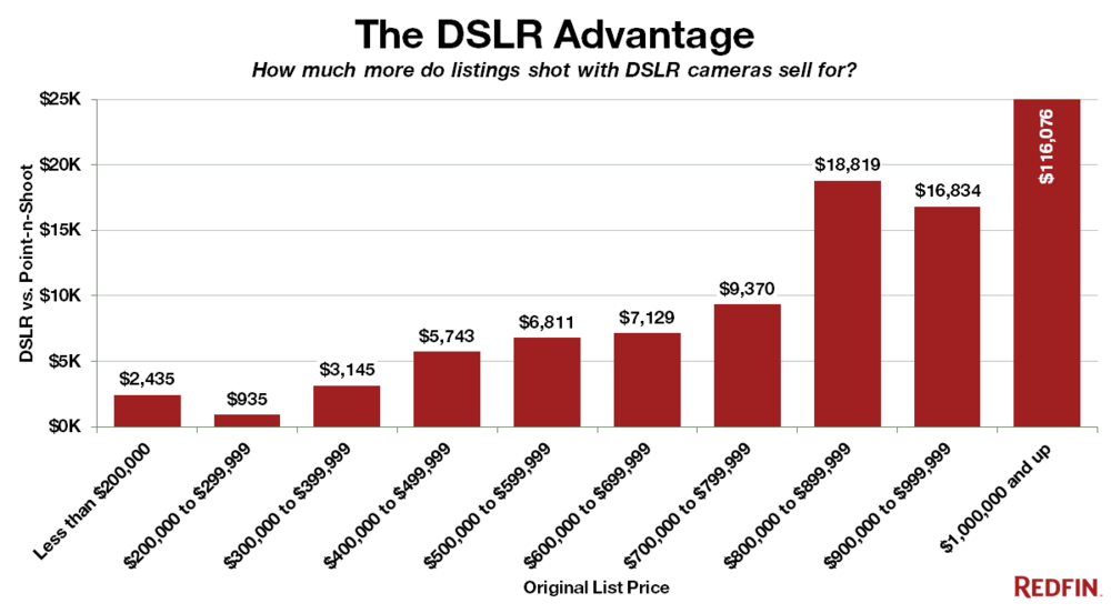 Redfin-DSLR-Advantage-ex-Distressed_Rebranded.png