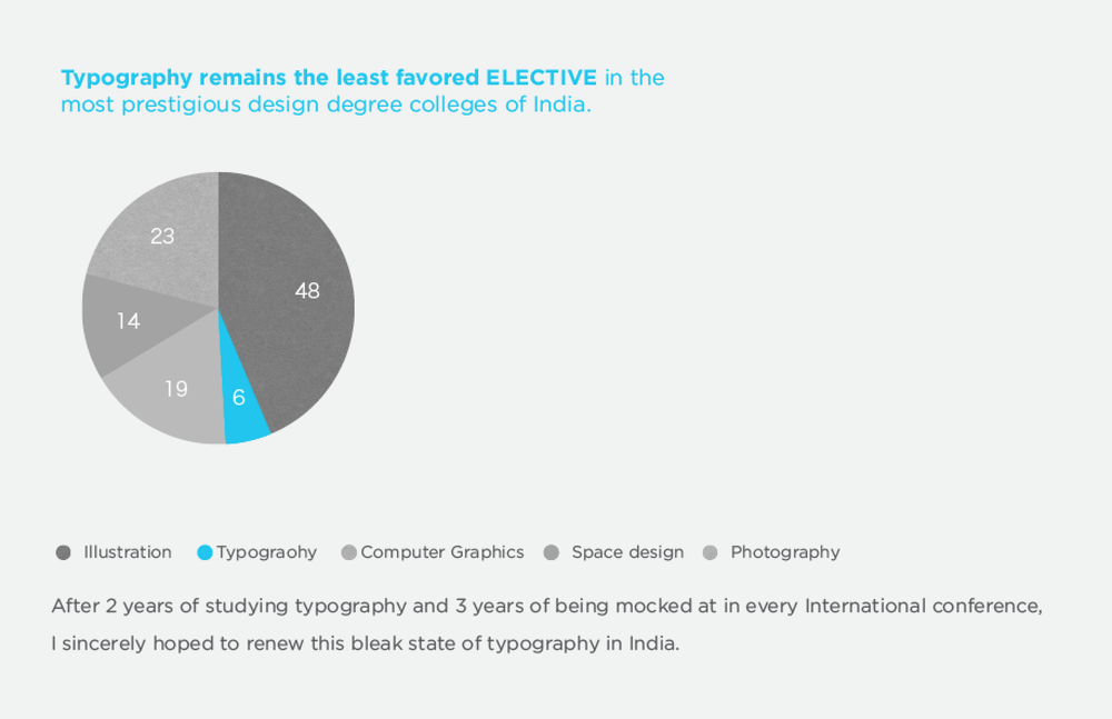 An overview of the best design school in India