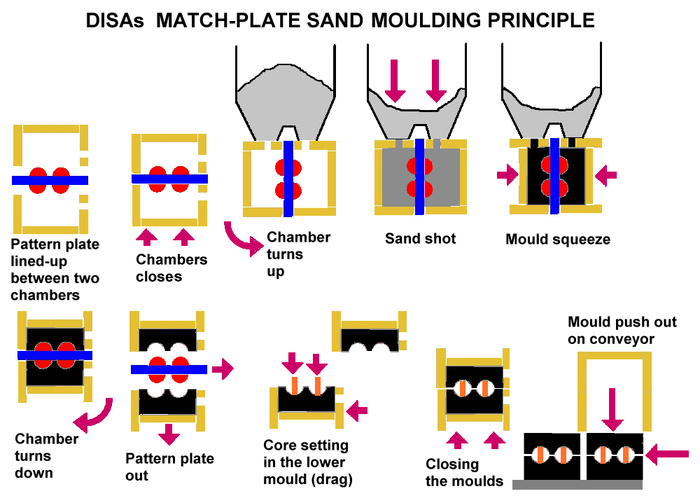 Match Plate Sand Moulding Principle