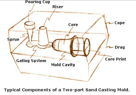 sandCasting2.jpg