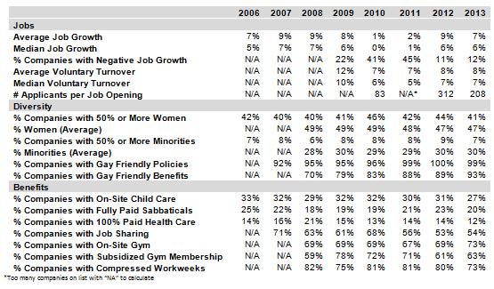 Job Benefits Table