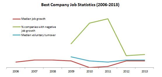 Job Statistics Chart