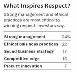 Barron's World's Most Respected Companies, 2014
