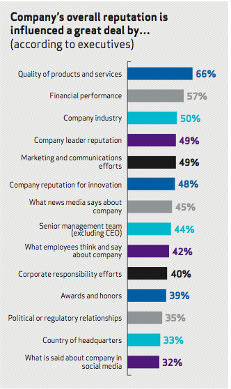 The CEO Reputation Premium: Gaining Advantage in the Engagement Era, Weber Shandwick, 2015.