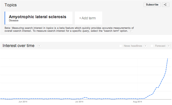Google Trends Report June through August search popularity of Amyotrophic Lateral Sclerosis.