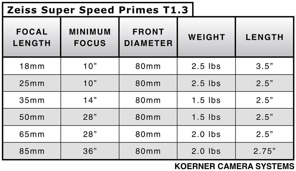LC_Zeiss Super Speeds NEW.jpg