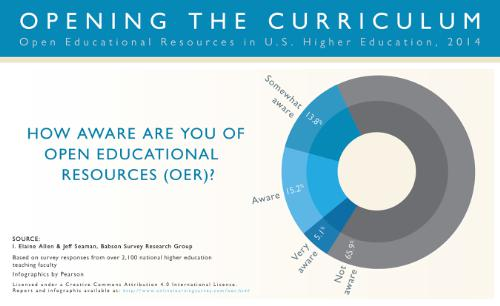 Babson Survey Research Group Open Educational Resources