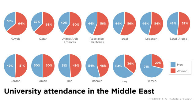 University attendance in the Middle East