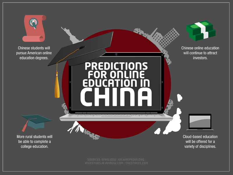 PredictionsOnlineEducationInChina