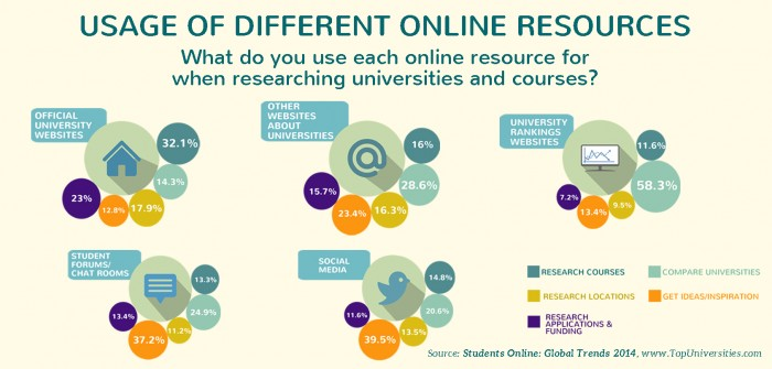 Social media martketing - usage of online resources-700x335.jpg