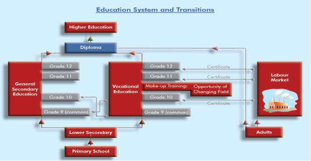 Education system in turkey essay