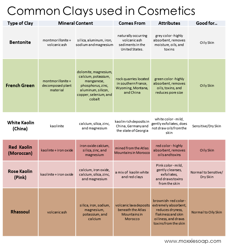 clays used in cosmetics