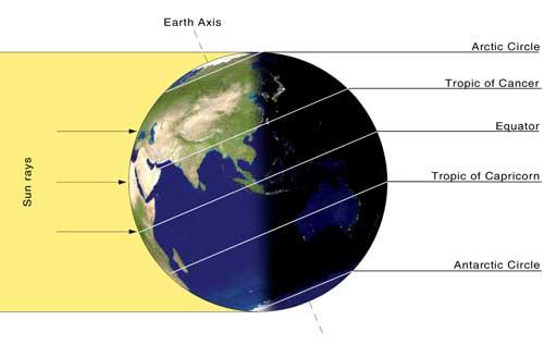 photo credit - http://scijinks.jpl.nasa.gov/solstice/