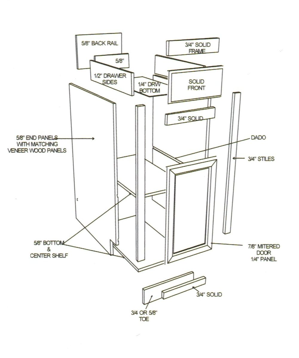 Typical construction of Face Frame cabinets.