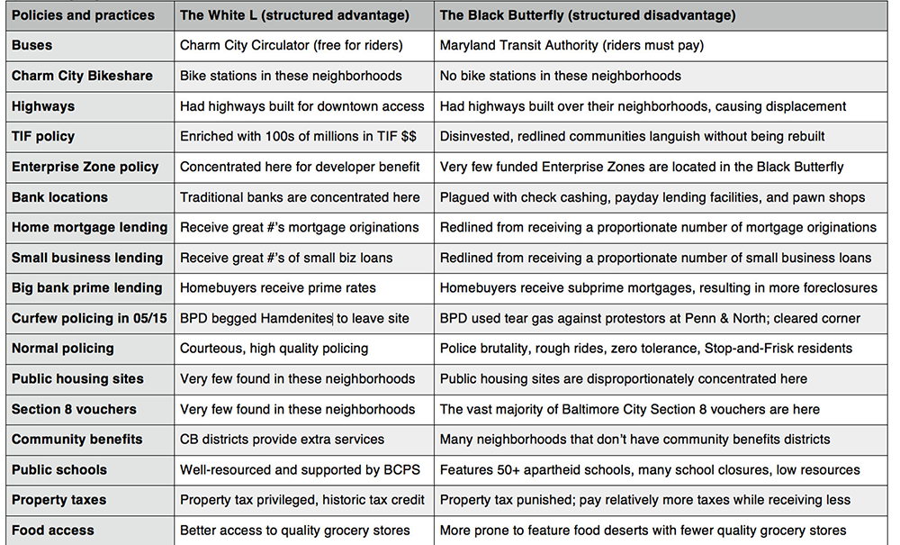 The structured advantages of Baltimore's White L versus the structured disadvantages of its Black Butterfly.(Source: Lawrence Brown, via Baltimore City Paper)
