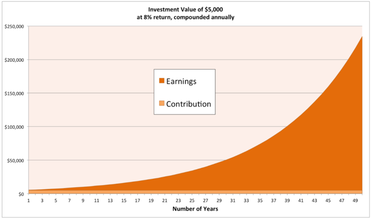 1bc042f910a This is a chart showing what compound interest does to a one-time $5,000  initial investment. Don't let the details throw you - the curve is the  important ...