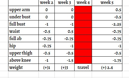 Weight changes based on the first week baseline, not cumulative.