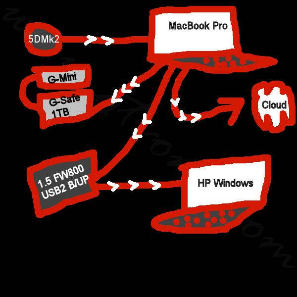 Backup-Diagram