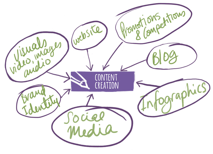 ContentCreation_infogram.jpg