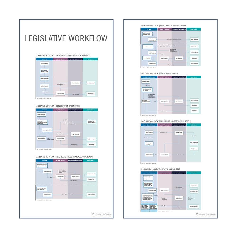 Legislative Workflow Posters