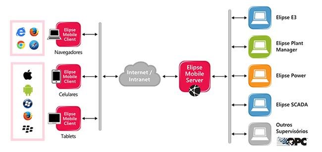 Arquitetura do Elipse Mobile