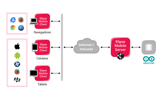 Arquitetura do Elipse Mobile em funcionamento com o Arduíno