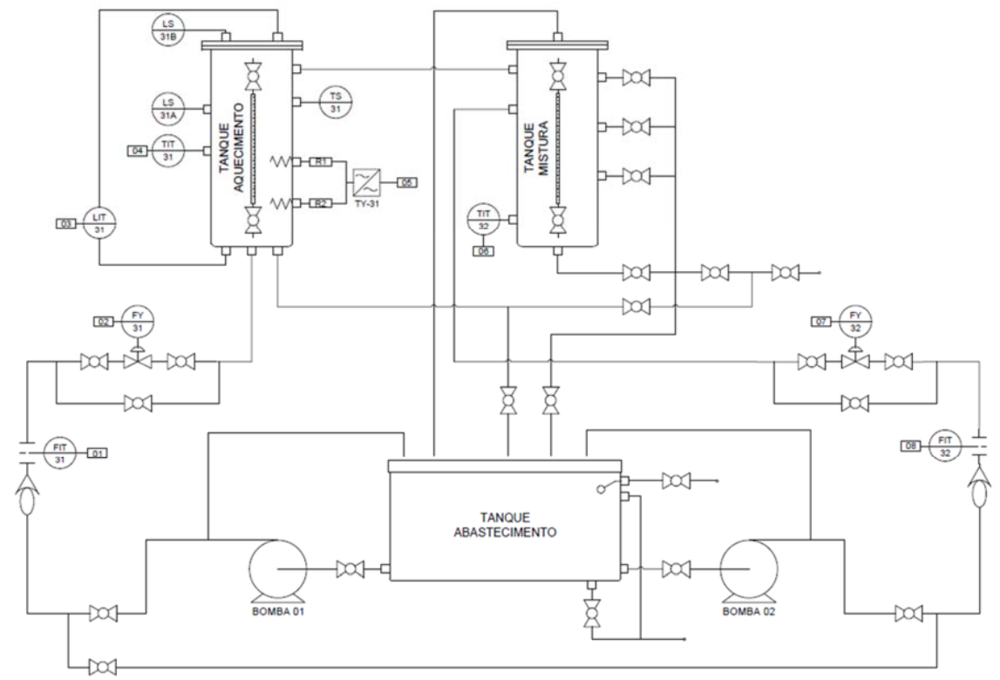 Diagrama da planta industrial piloto didática.