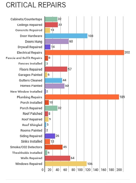 Infographic - Critical Repairs.jpg