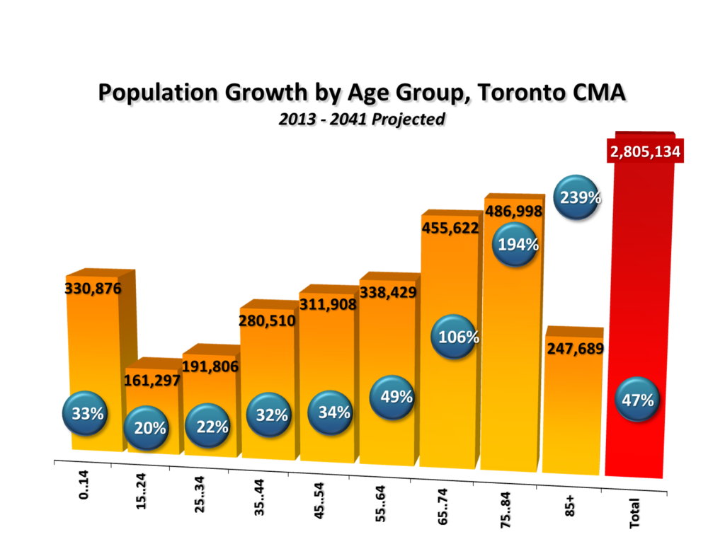 population change in the toronto census You can even change the basemap between census metropolitan area/census agglomeration, census divisions, census subdivisions, tracts, etc and you can look at population, percentile as well as population change.