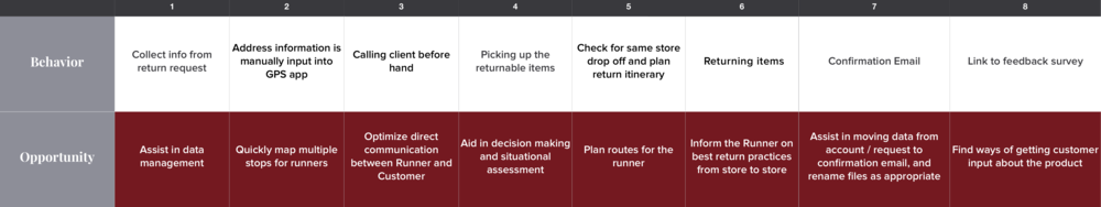 By exploring the current process, we found opportunities to improve the runner's experience and integrate data collection to advance RR's process.