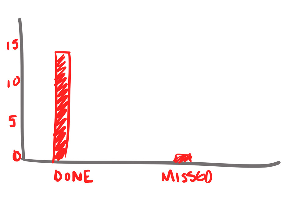 Diagram for how many missed