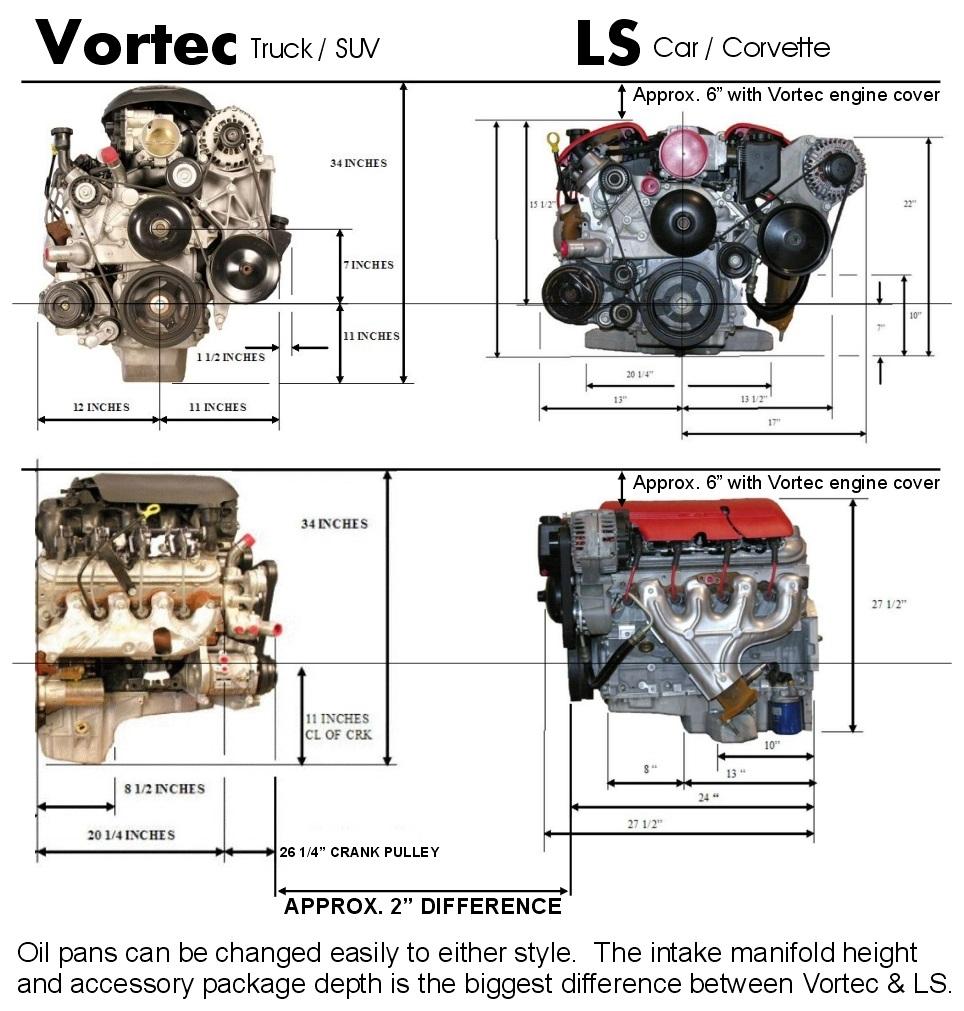 vortec vs ls bd turnkey engines llc rh bdturnkeyengines com L33 Engine Upgrades GM L33 Engine