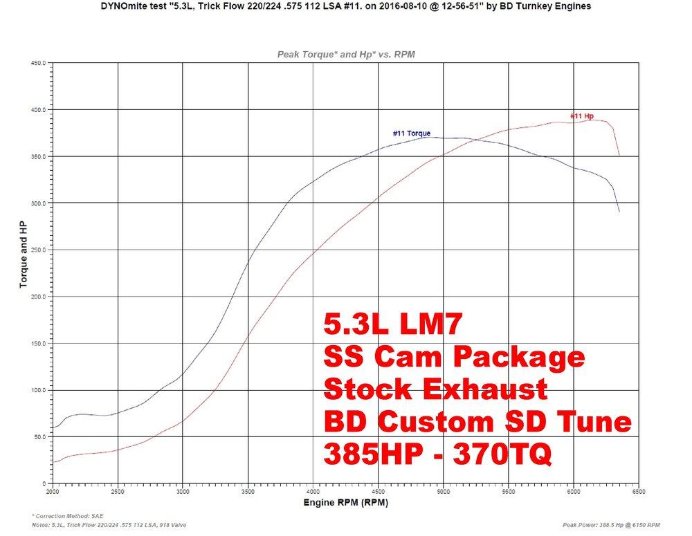 53L SS Cam Option BD Turnkey Engines LLC – Lm7 Engine Diagram