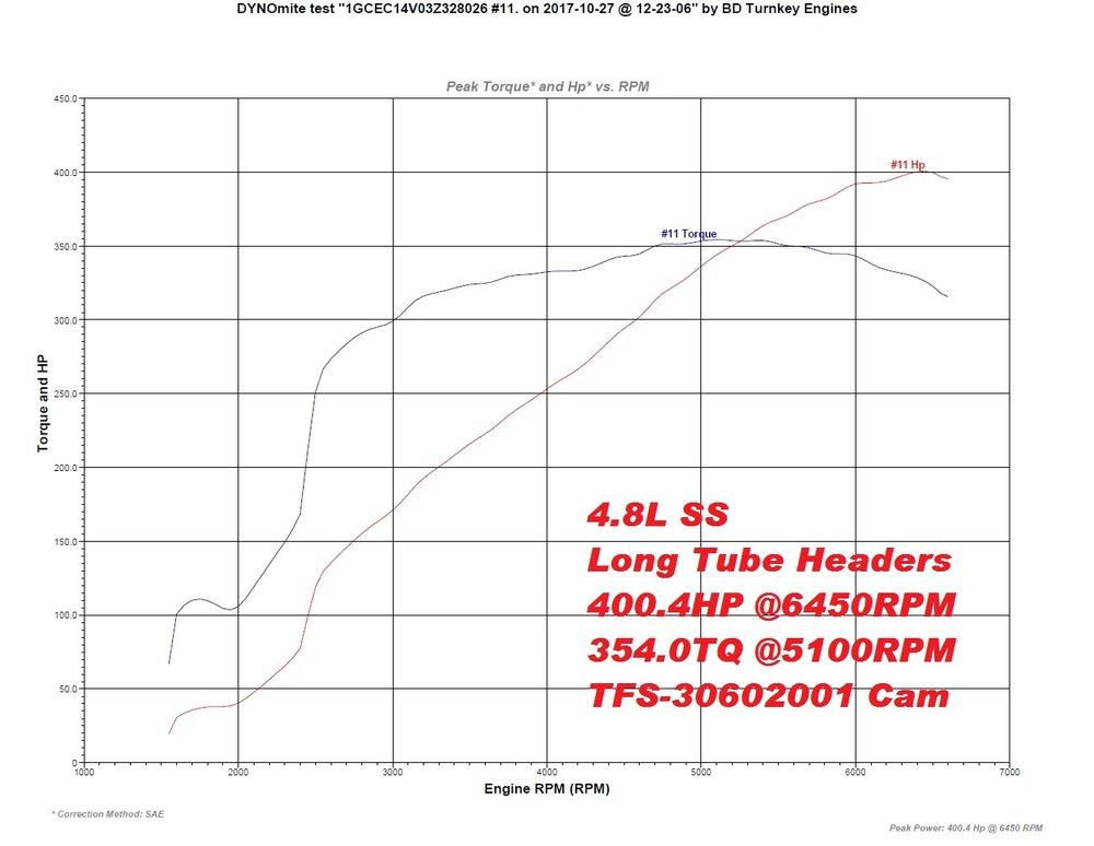 4.8L SS 400hp 354tq.jpg