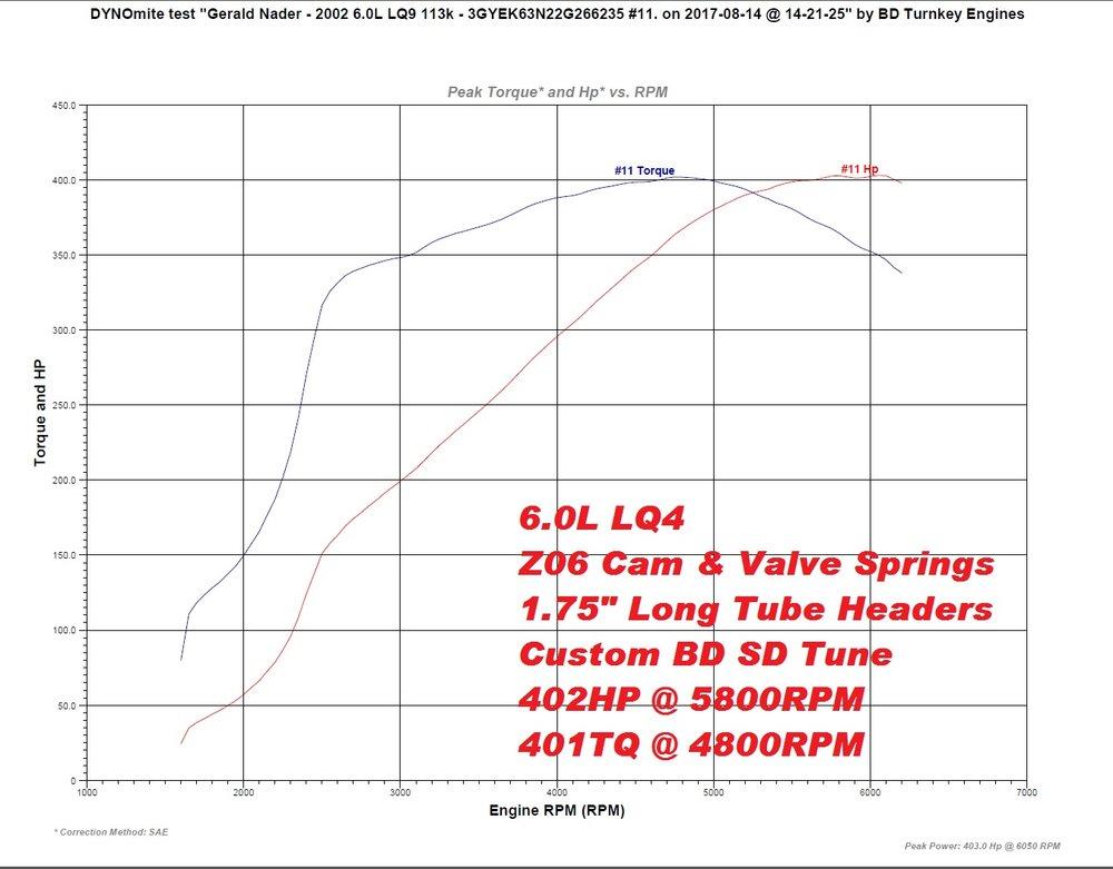 6.0L LQ4 Z06 402HP 401TQ.jpg