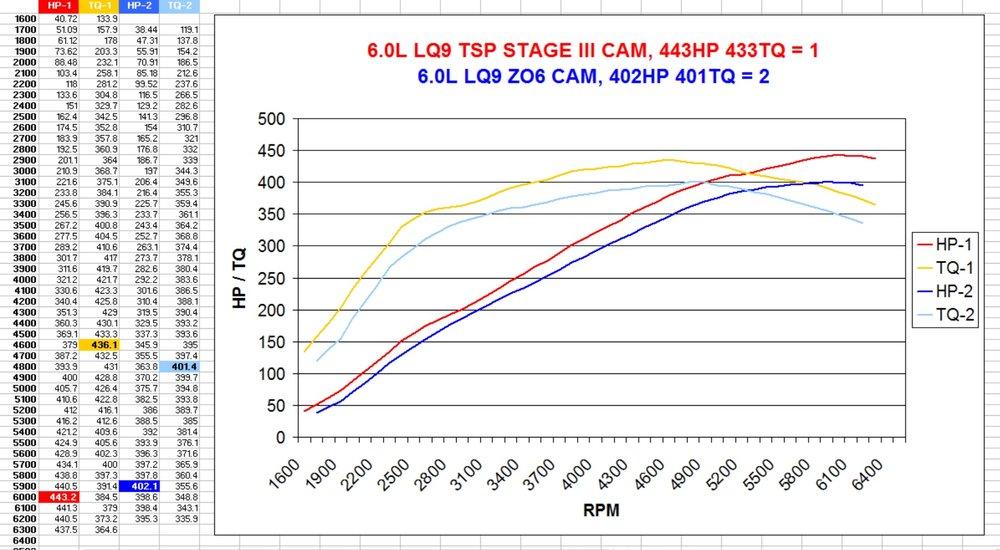 Dyno Comparison Chart - 6.0L LQ9 TSP3 vs Z06.jpg