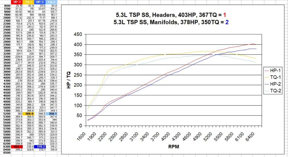 5.3L TSP SS Headers VS Manifolds.jpg