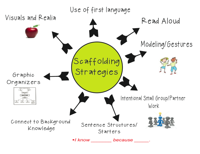 Image courtesy: Ms Houser's 8 Strategies for ELLs http://bit.ly/16yiXe1