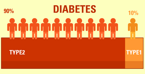 90 Of Diabetics Are Diagnosed With Type 2 DiabetesLets All Participate In World Health Day By Reading More About This Year Cause