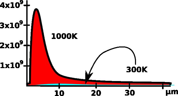 Sevanje pri 300K in 1000K na linearni skali.