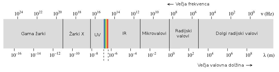 Celoten elektromagnetni spekter