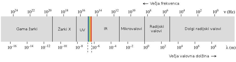 Celoten elektromagnetni-spekter